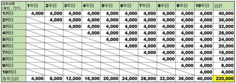 スピンラザの薬価計算表