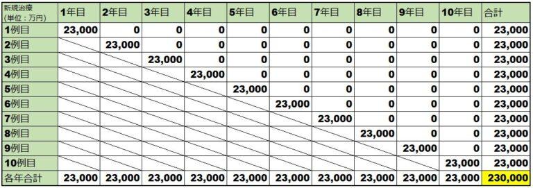 ゾルゲンスマの薬価比較表(米)