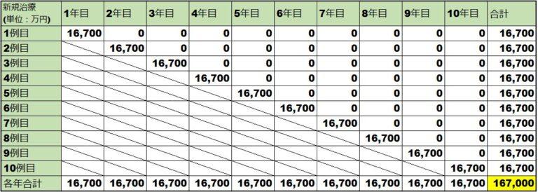 ゾルゲンスマの薬価比較表(日)