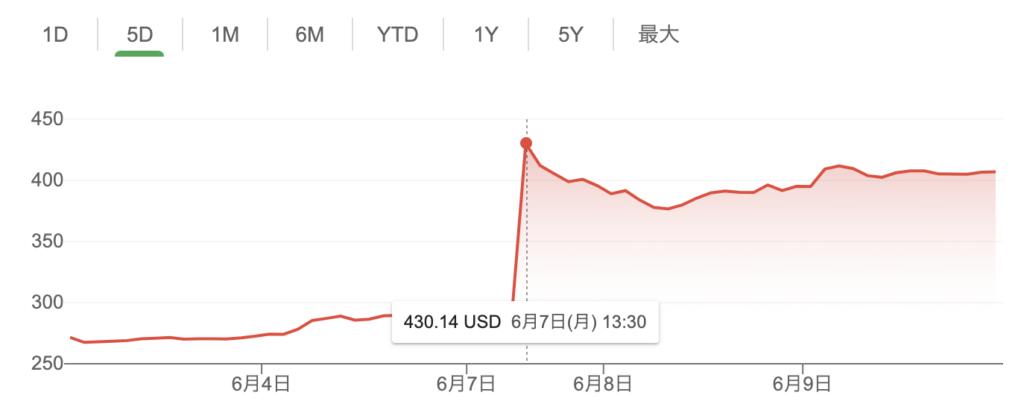 バイオジェン株価