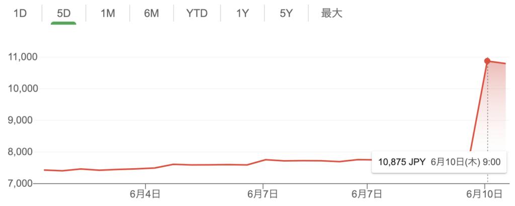 エーザイ株価